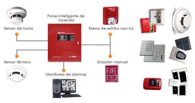 Sistema de deteccion temprana contra incendios sensores - Sistemas de seguridad contra incendios ...